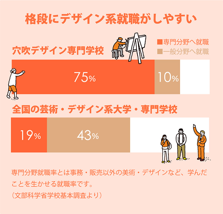 デザイン系の就職率